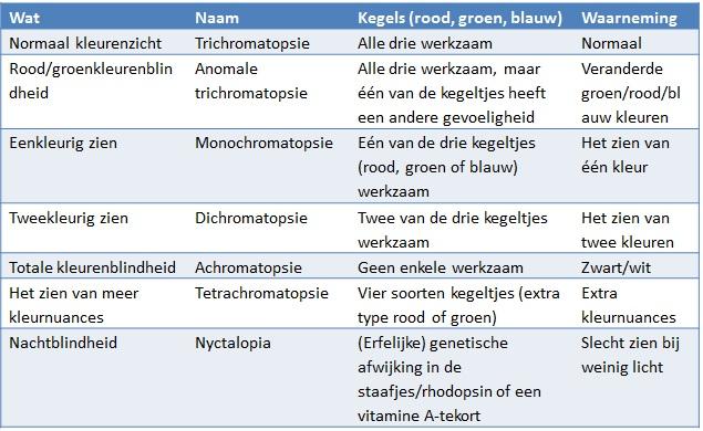 bron: www.kleurenblindheid.nl