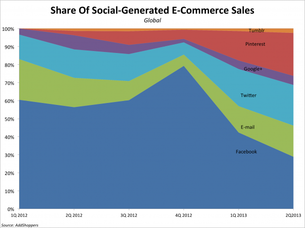 bii-social-commerce-sales-1