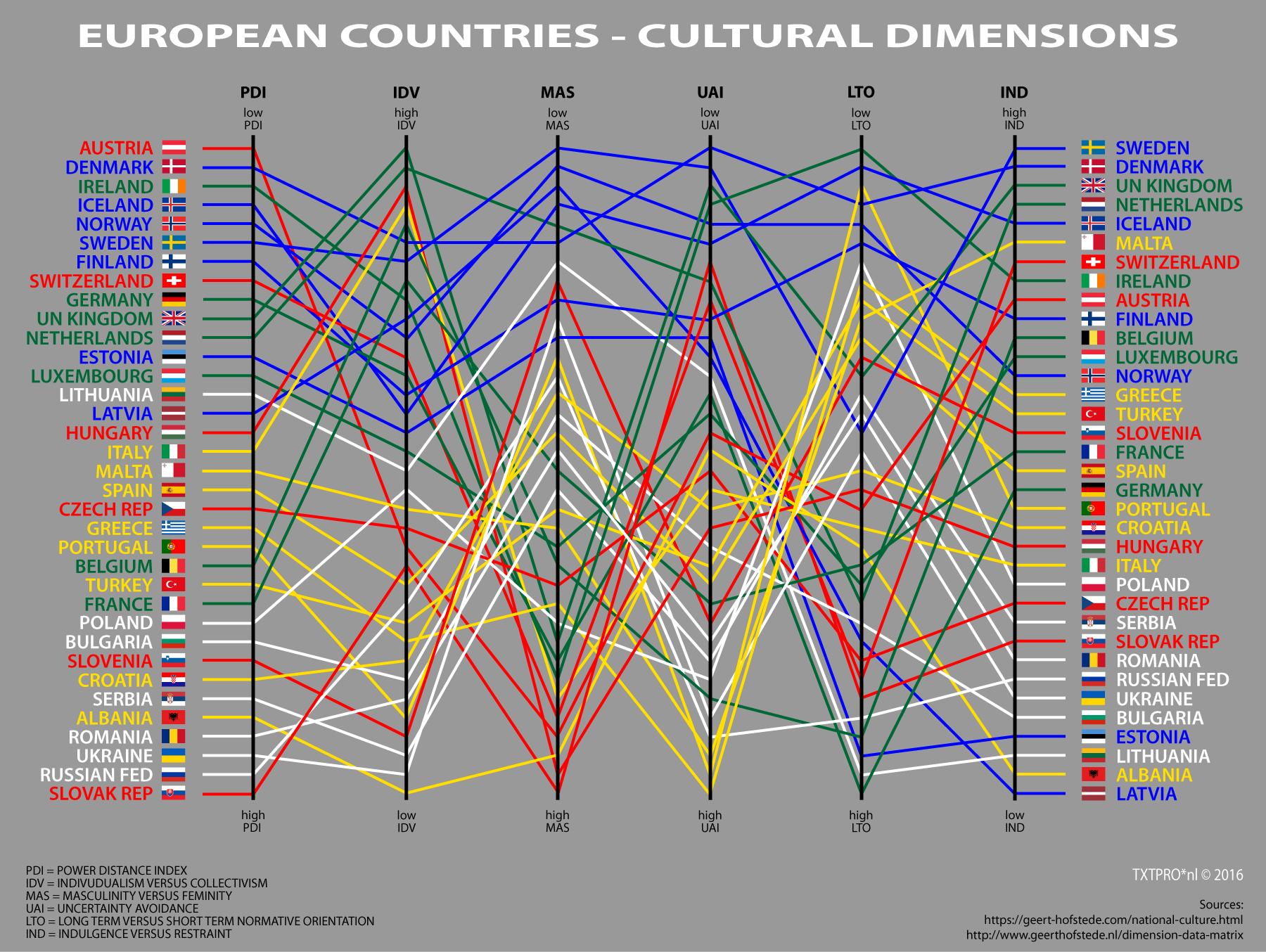 culturele-dimensies-2